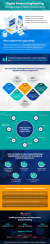 how-to-develop-a-digital-product-challenges-stages-and-benefits-infographic